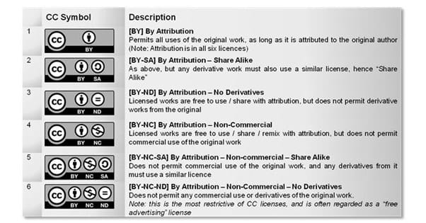 Creative Commons Chart