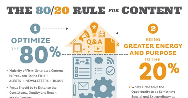 80 20 Rule Content